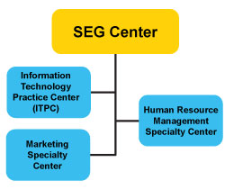 SEG specialty center