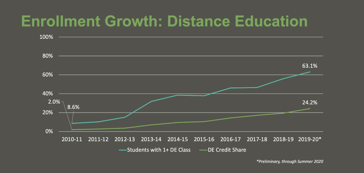 Enrollment-Growth-Distance-Education