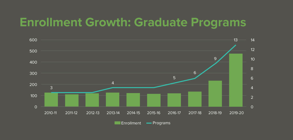 Enrollment-Growth-Graduate-Programs