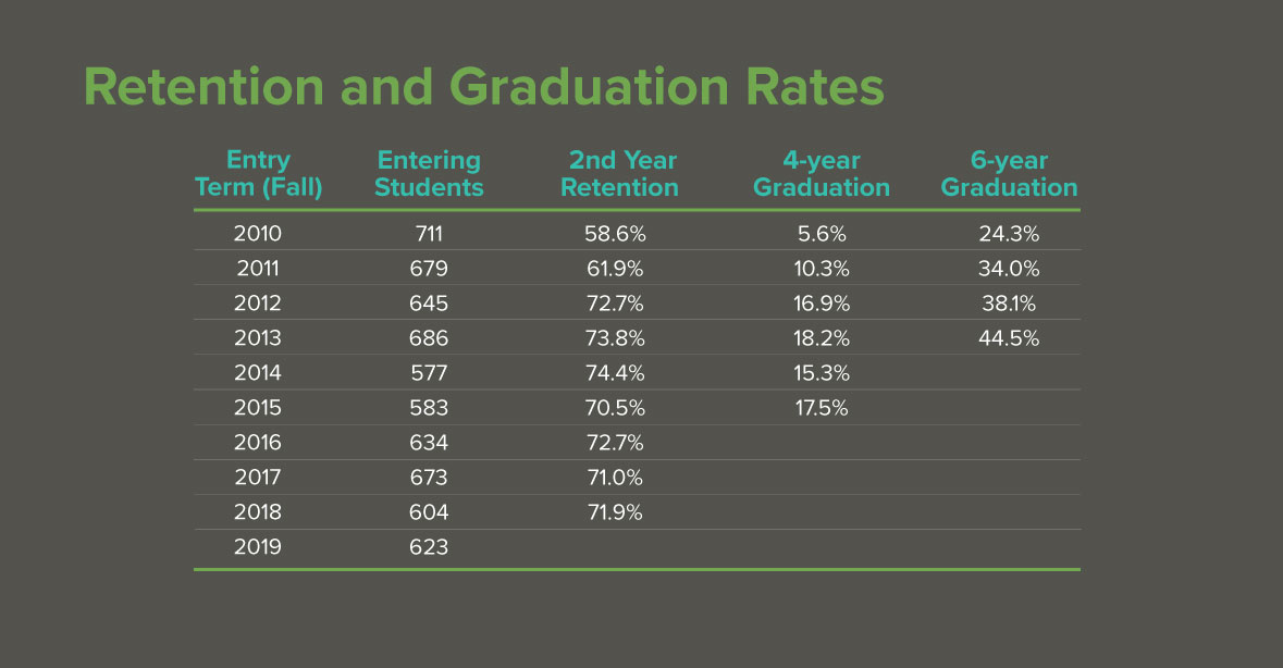 Retention-and-Graduation-Rates