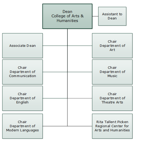 College of Arts & Humanities Org Chart