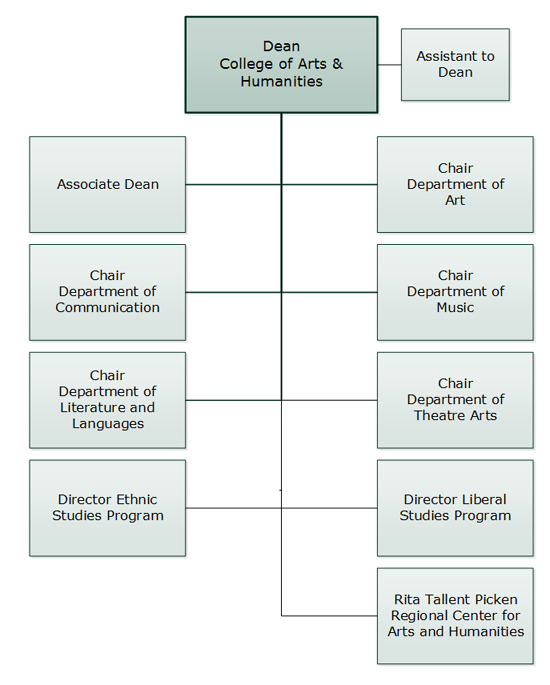 College of Arts and Humanities Org Chart