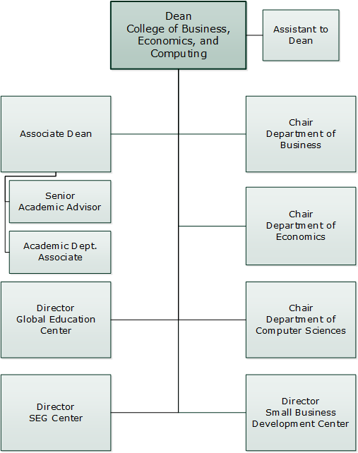 College of Business, Economics, and Computing Org Chart