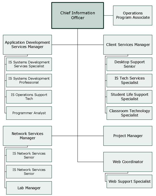 Campus Technology Services Organizational Chart