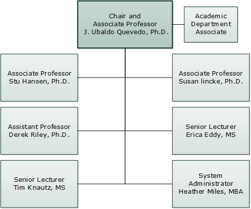 Computer Science Department Organizational Chart