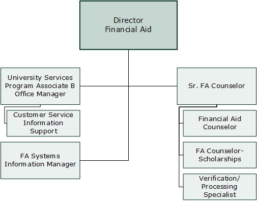 UW-Parkside Financial Aid Org Chart