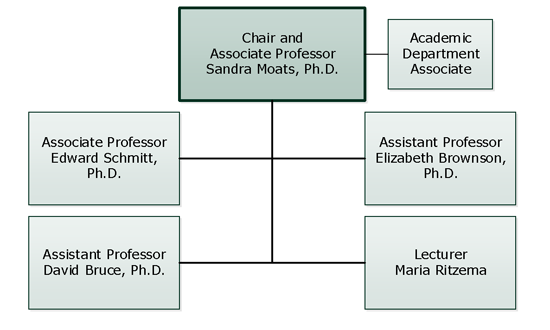 History Department Organizational Chart
