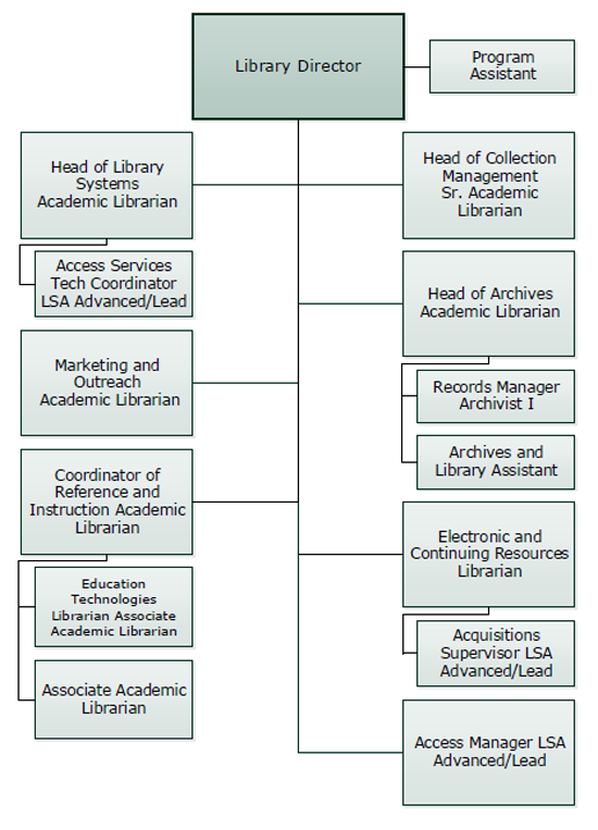 UW-Parkside Library Organizational Chart