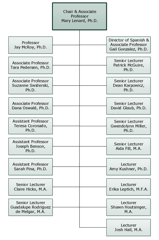 Department of Literature and Languages Org Chart