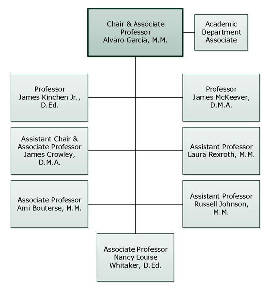 Department of Music Org Chart