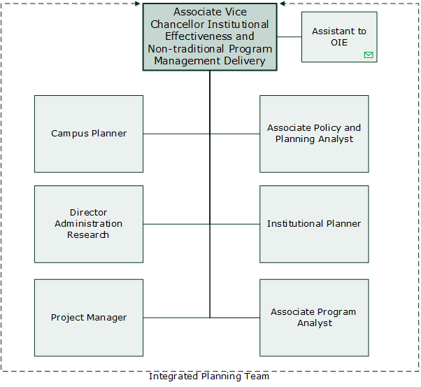 Institutional Effectiveness Org Chart
