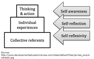 self awareness-reflection-reflexivity diagram. How thinking and action relate to self-awareness, individual experiences to self-reflection and collective referents to self-reflexivity.