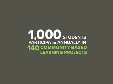 1,000 students participate annually in 140 community-based learning projects