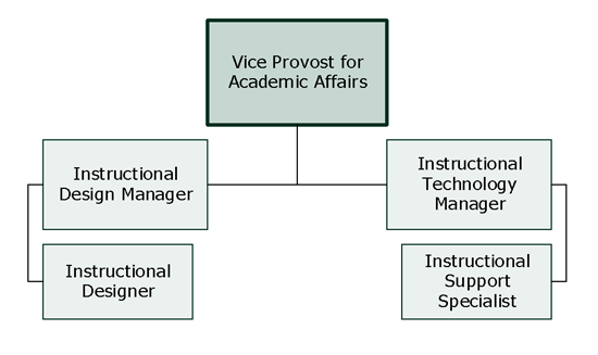 Distance Education/Innovations in Learning Organizational Chart