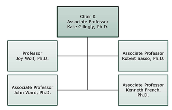 Geography Anthropology Organizational Chart