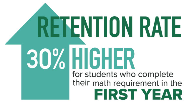 Retention rate – 30 % higher for students who complete their math requirement in the first year