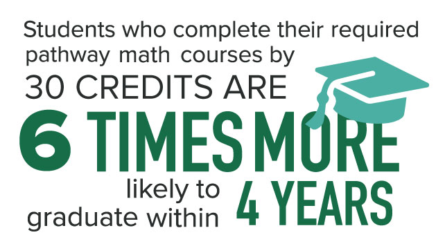 Students who complete their required pathway math courses by 30 credits are 6 times more likely to graduate within 4 years