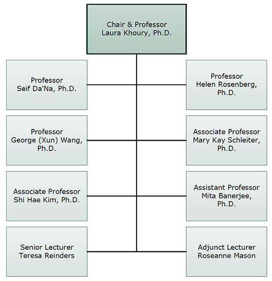 Department of Sociology Org Chart