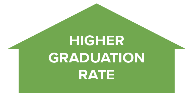 Higher Graduation Rate