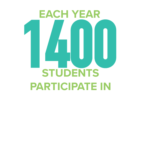 each year more than 1400 students participate in community based learning projects