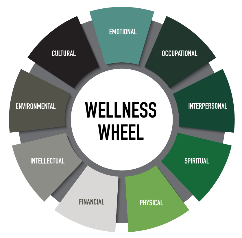 Wellness Wheel