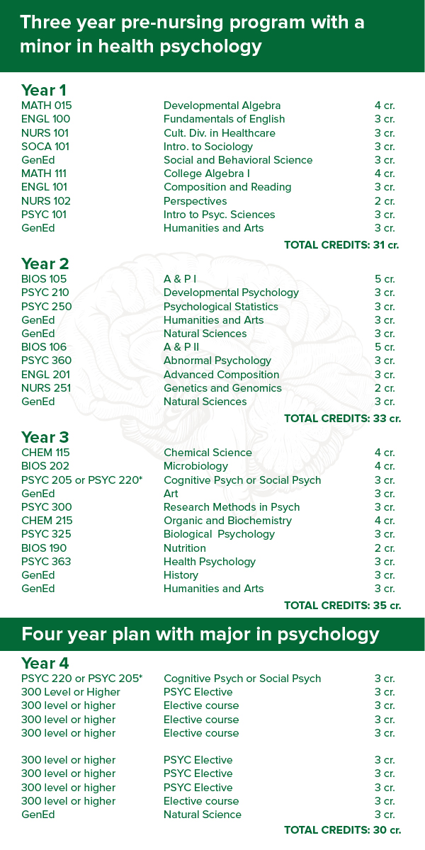 Course Plan for three year pre-nursing program with minor in health psychology, and four year plan with major in psych