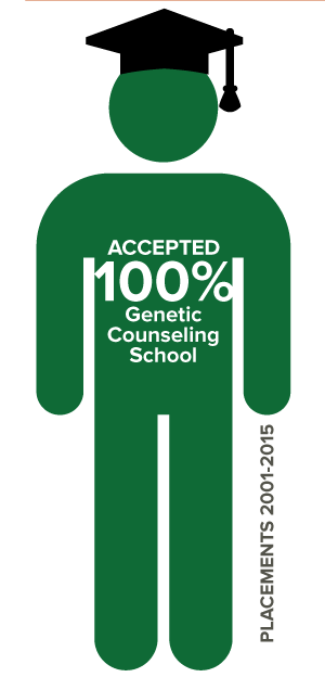 !00 percent acceptance rate into genetic counseling schools