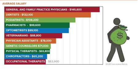 Average salary of the pre-health programs ranging from$145,000-$63,900