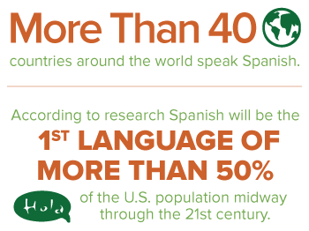 spanish infographic: spanish spoken in 40 countries, by mid century spanish will be the first lanuage of 50% of the U.S.