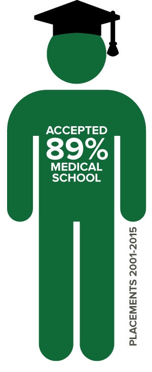 89 percent placement into medical school