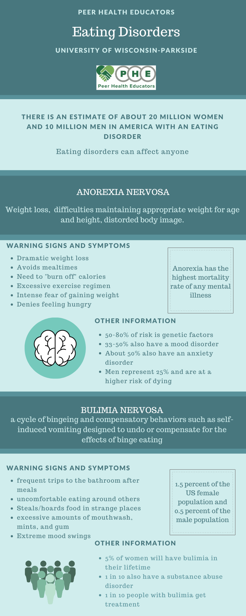 Eating disorders infographic one